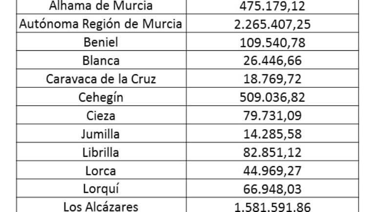 El Gobierno Central destina a Pliego 8.328€ como subvención por los daños de los temporales de 2016