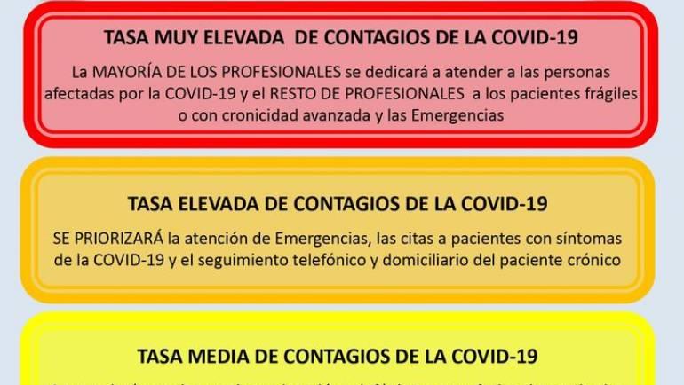 Centros de Salud en situación Roja