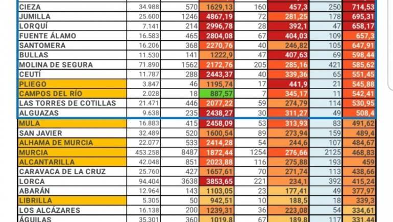 Número de casos por la Covid-19 a fecha 23 de octubre en Pliego