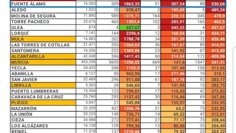 Números de casos por Covid-19 a 2 de Octubre en Pliego.