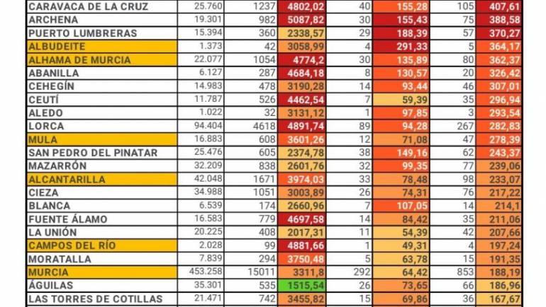 Número de casos por Covid-19 a 30 e3 noviembre en Pliego