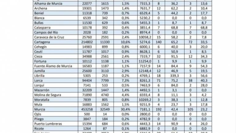 Número de casos por la Covid-19 a 25 de Marzo en Pliego