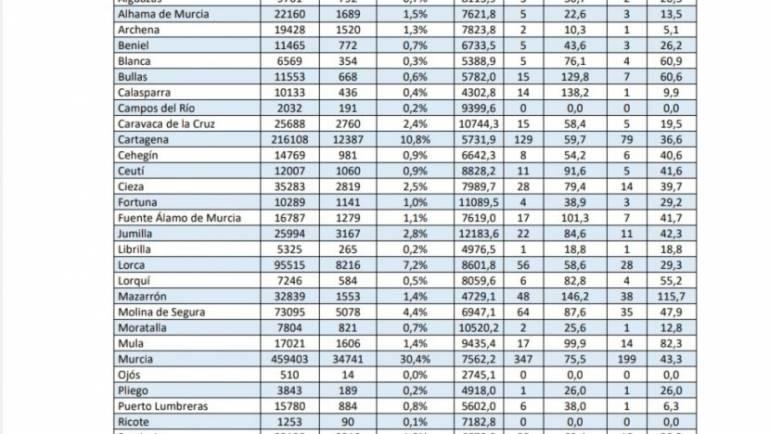 Número de casos por la Covid-19 a 2 de Julio en Pliego